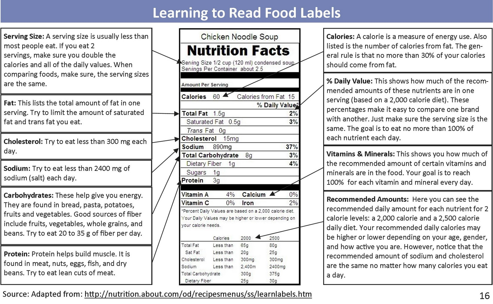 how to create nutrition facts