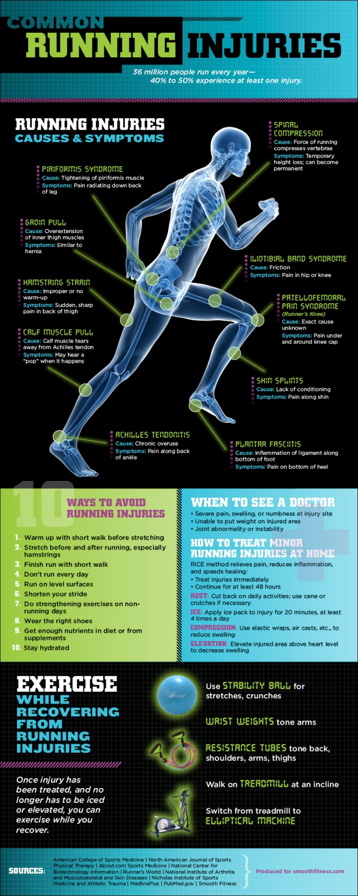 running-injuries
