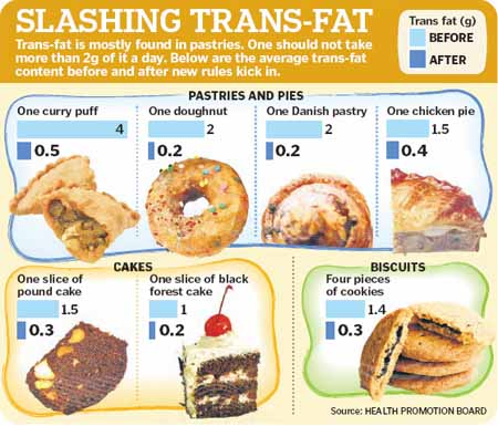 What Food Are High In Trans Fat