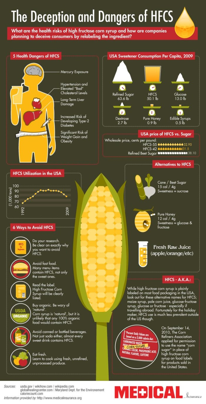 High-Fructose-Corn-Syrup_infographic