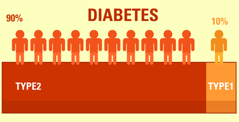 diabetes-type-1-and-2-differences