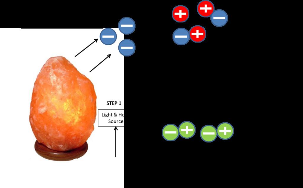 Rock Salt Lamps Health Benefits : The Amazing Health Benefits of Himalayan Salt Lamp u-VIB Blog
