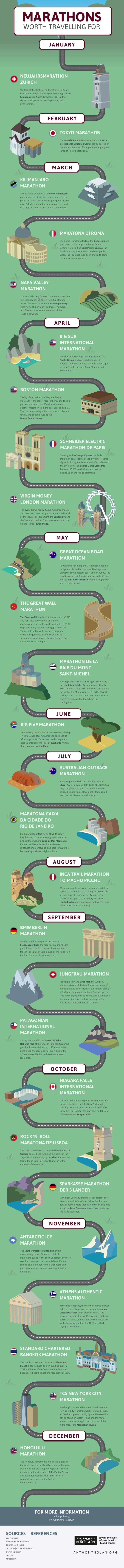 marathons around the world infographic
